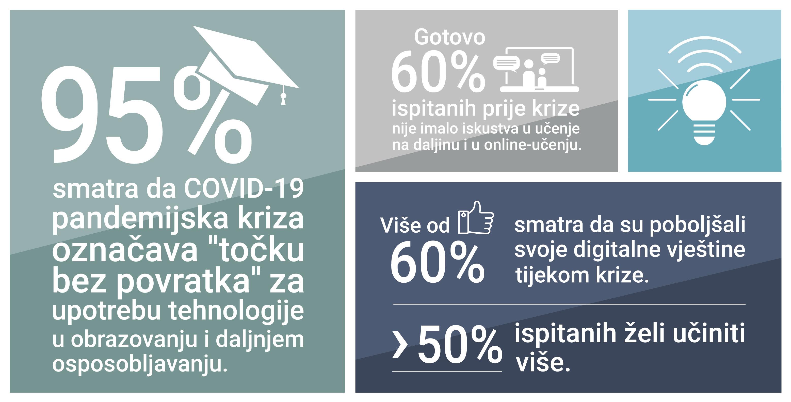Statistika digitalne nastave