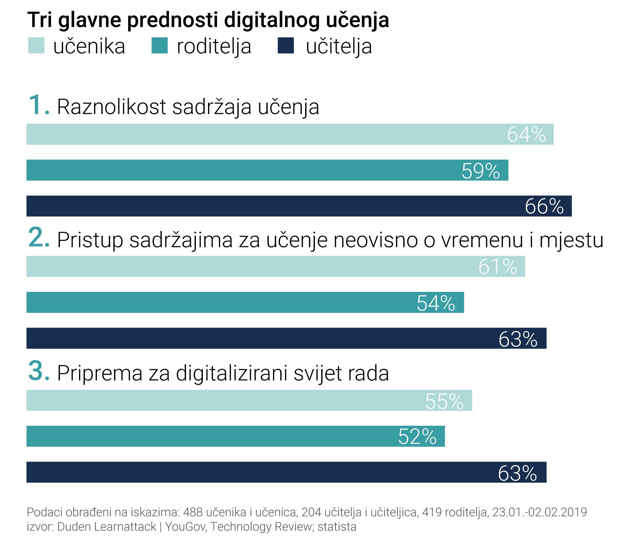 3 glavne prednosti digitalnog učenja