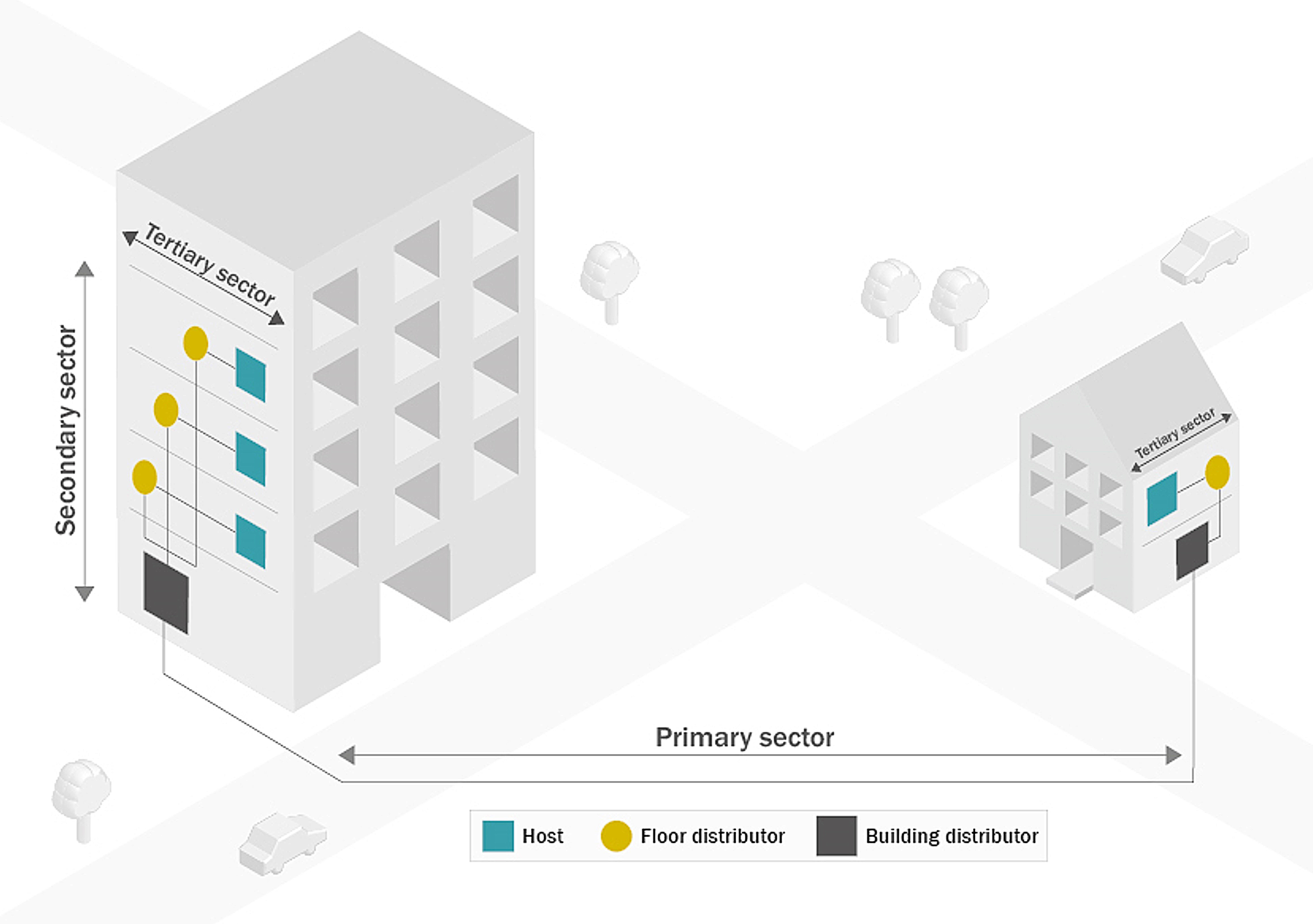 Sketch of the primary, secondary and tertiary sectors